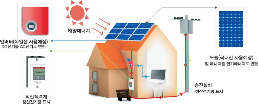태양과 시스템의 구성도 입니다.빛 에너지를 전기에너지로 변환하는 모듈은 국내산제품을 사용할 예정입니다.생산전기량을 표시해주는 송전설비와 적산적력계와 DC전기를AC전기로 변환하는 인버터는 독일산을 사용할 예정입니다.
